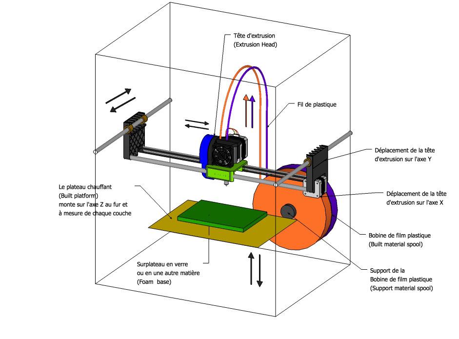 Fused deposition modeling - Imprimante 3d fonctionnement ...